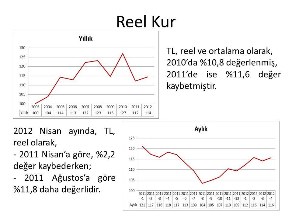 Reel Kur TL, reel ve ortalama olarak, 2010'da %10,8 değerlenmiş,
