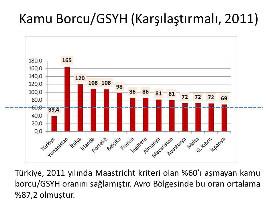 Kamu Borcu/GSYH (Karşılaştırmalı, 2011)