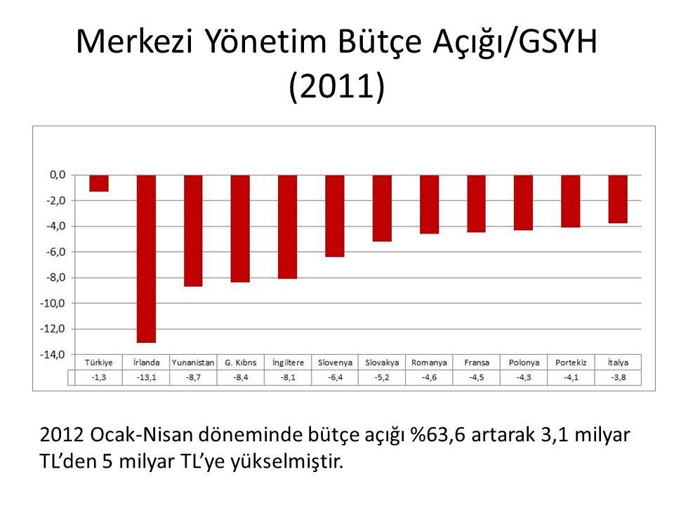 Merkezi Yönetim Bütçe Açığı/GSYH (2011)