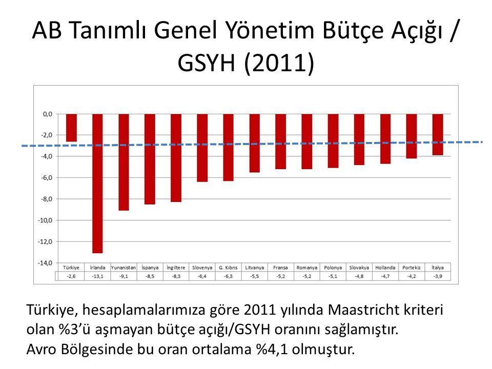 AB Tanımlı Genel Yönetim Bütçe Açığı / GSYH (2011)