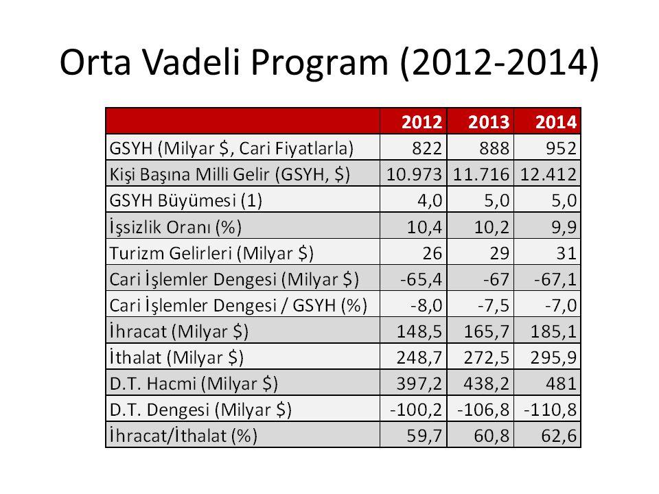 Orta Vadeli Program (2012-2014)