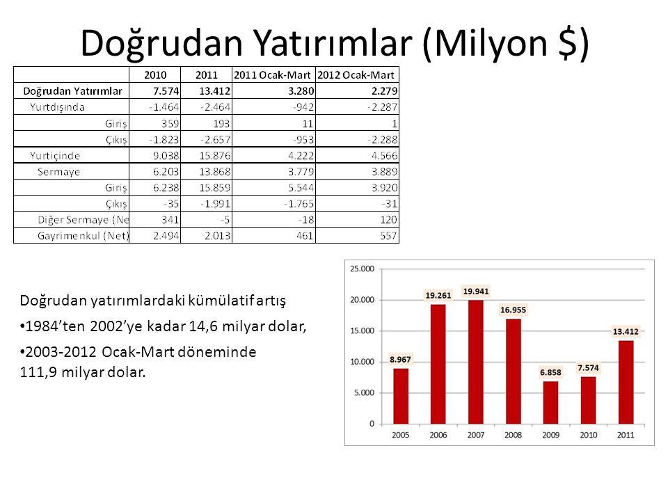 Doğrudan Yatırımlar (Milyon $)