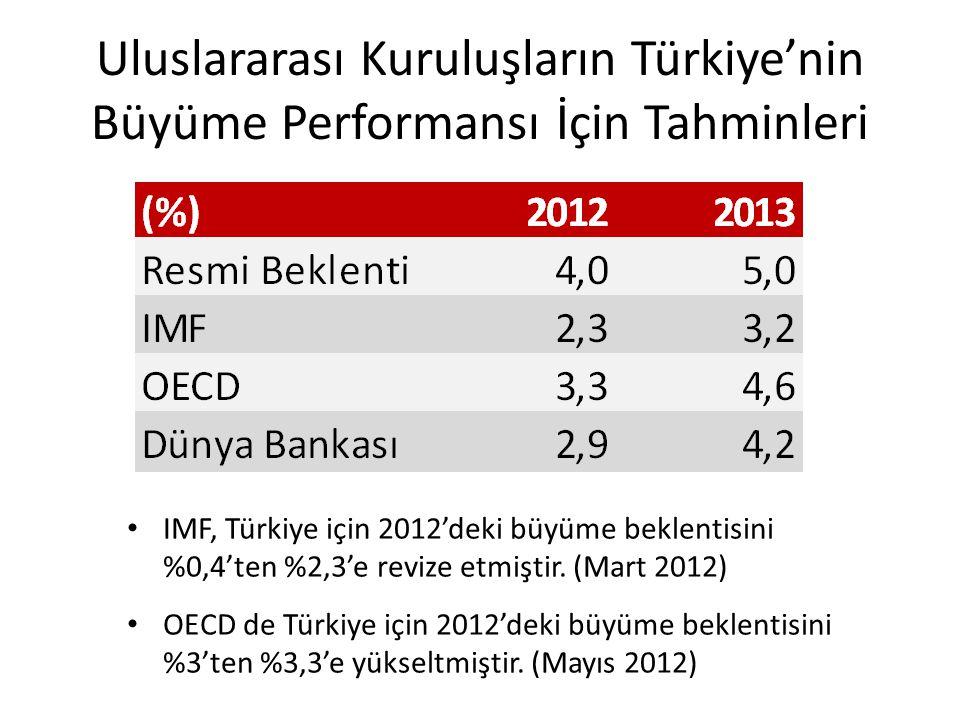 Uluslararası Kuruluşların Türkiye'nin Büyüme Performansı İçin Tahminleri