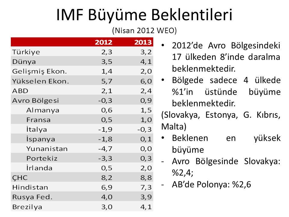 IMF Büyüme Beklentileri (Nisan 2012 WEO)