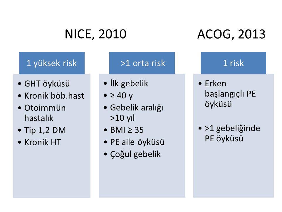 NICE, 2010 ACOG, 2013 1 yüksek risk >1 orta risk 1 risk GHT öyküsü