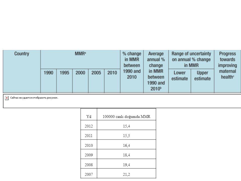 Yıl 100000 canlı doğumda MMR 2012 15,4 2011 15,5 2010 16,4 2009 18,4 2008 19,4 2007 21,2