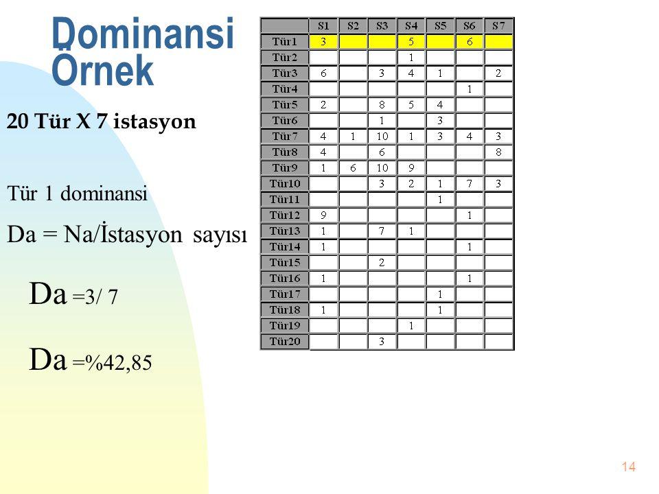Dominansi Örnek Da =3/ 7 Da =%42,85 Da = Na/İstasyon sayısı