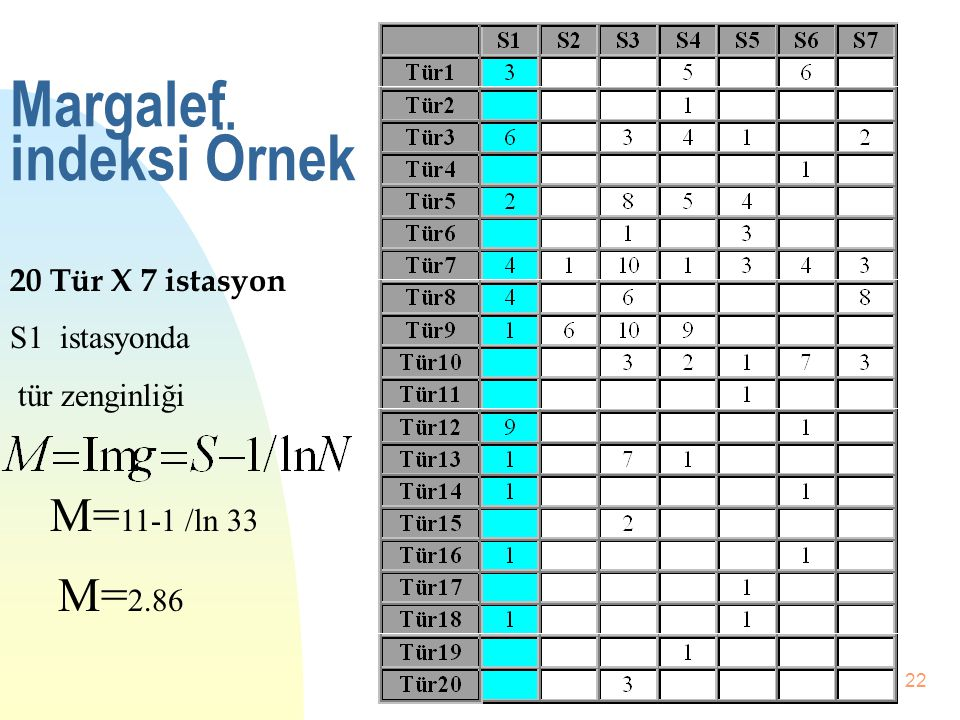 Margalef indeksi Örnek