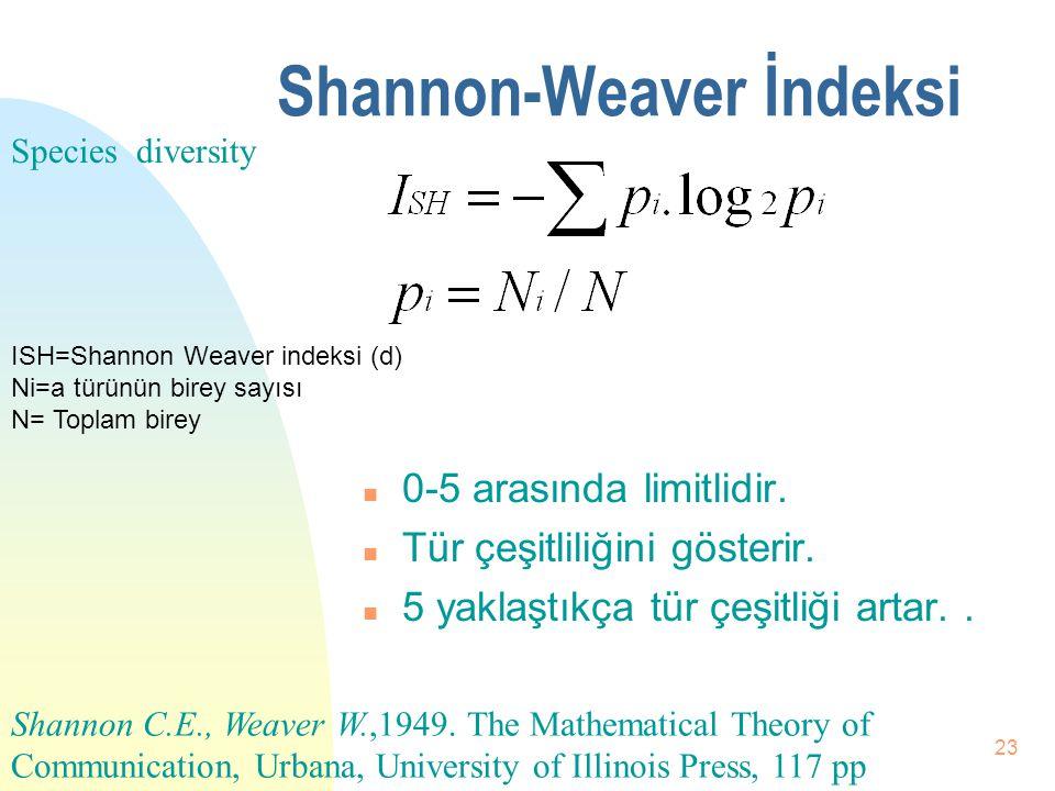 Shannon-Weaver İndeksi