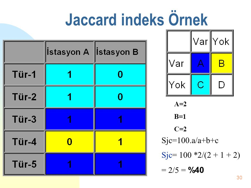 Jaccard indeks Örnek Sjc=100.a/a+b+c Sjc= 100 *2/(2 + 1 + 2)