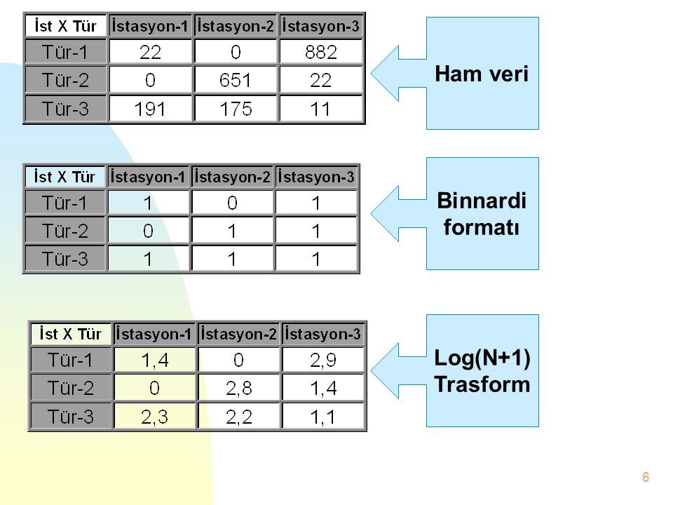Ham veri Binnardi formatı Log(N+1) Trasform