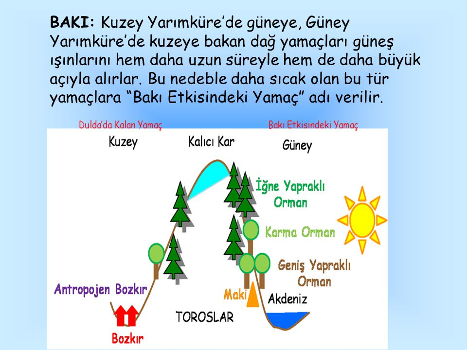 BAKI: Kuzey Yarımküre'de güneye, Güney Yarımküre'de kuzeye bakan dağ yamaçları güneş ışınlarını hem daha uzun süreyle hem de daha büyük açıyla alırlar.