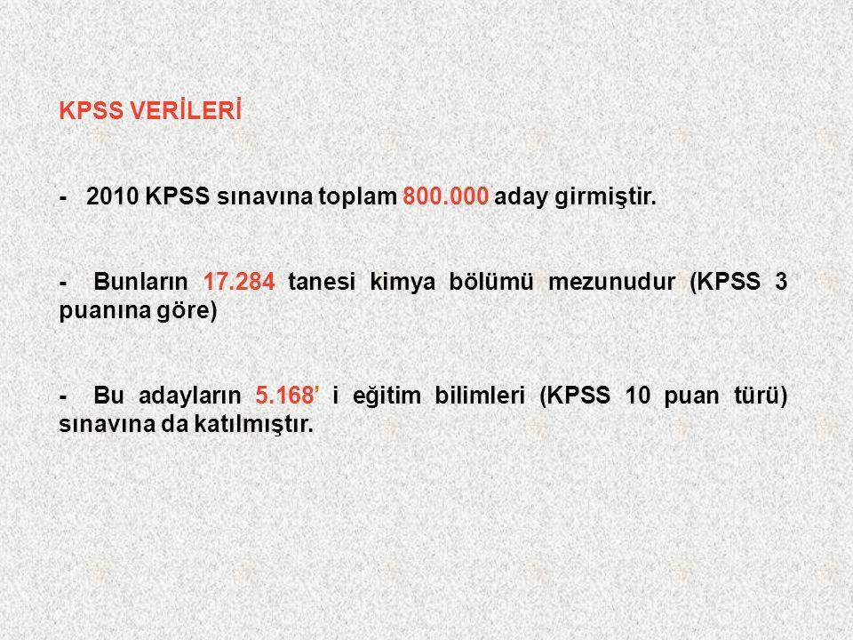 KPSS VERİLERİ - 2010 KPSS sınavına toplam 800.000 aday girmiştir. - Bunların 17.284 tanesi kimya bölümü mezunudur (KPSS 3 puanına göre)