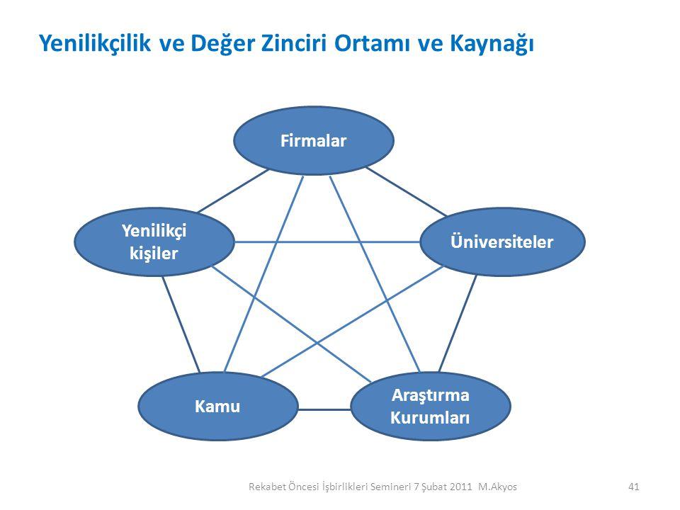 Yenilikçilik ve Değer Zinciri Ortamı ve Kaynağı
