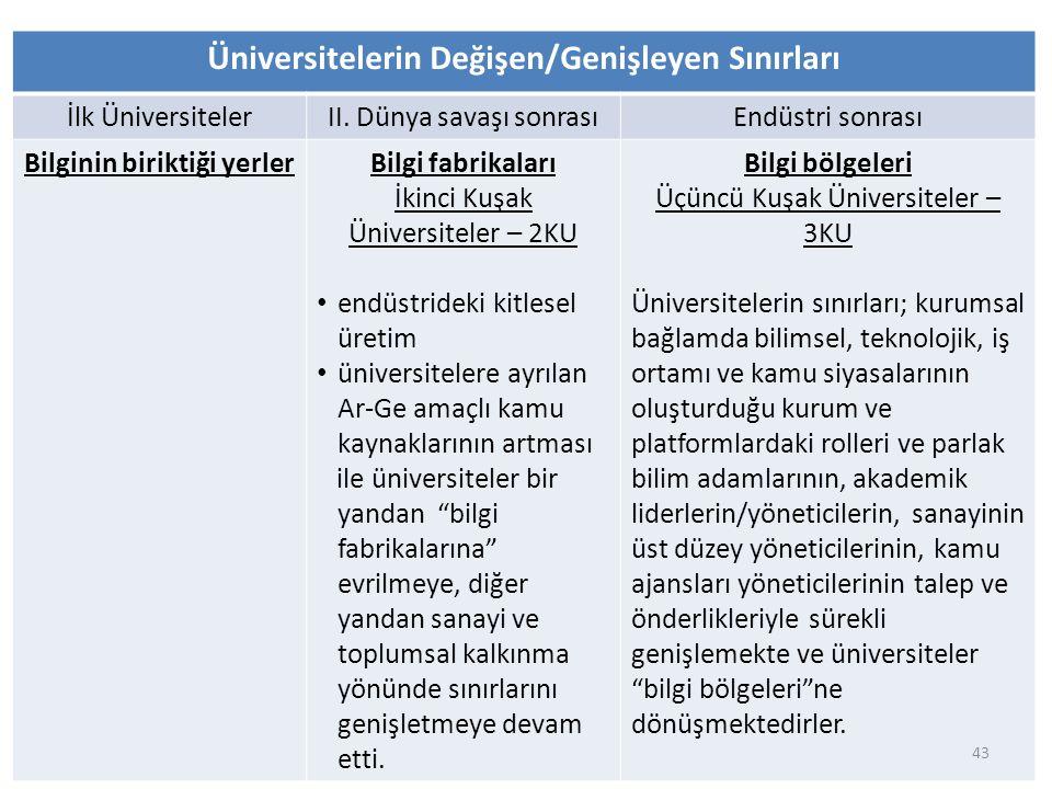 Üniversitelerin Değişen/Genişleyen Sınırları Bilginin biriktiği yerler
