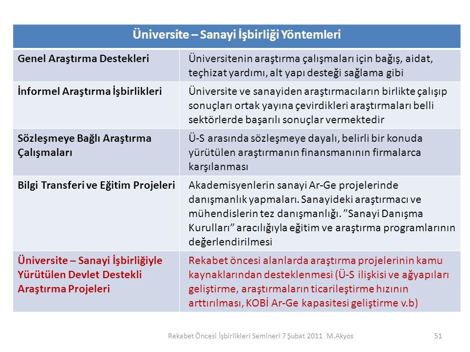 Üniversite – Sanayi İşbirliği Yöntemleri