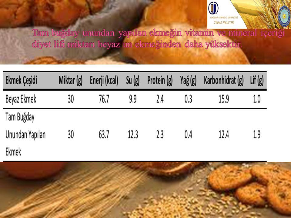 Tam buğday unundan yapılan ekmeğin vitamin ve mineral içeriği diyet lifi miktarı beyaz un ekmeğinden daha yüksektir.