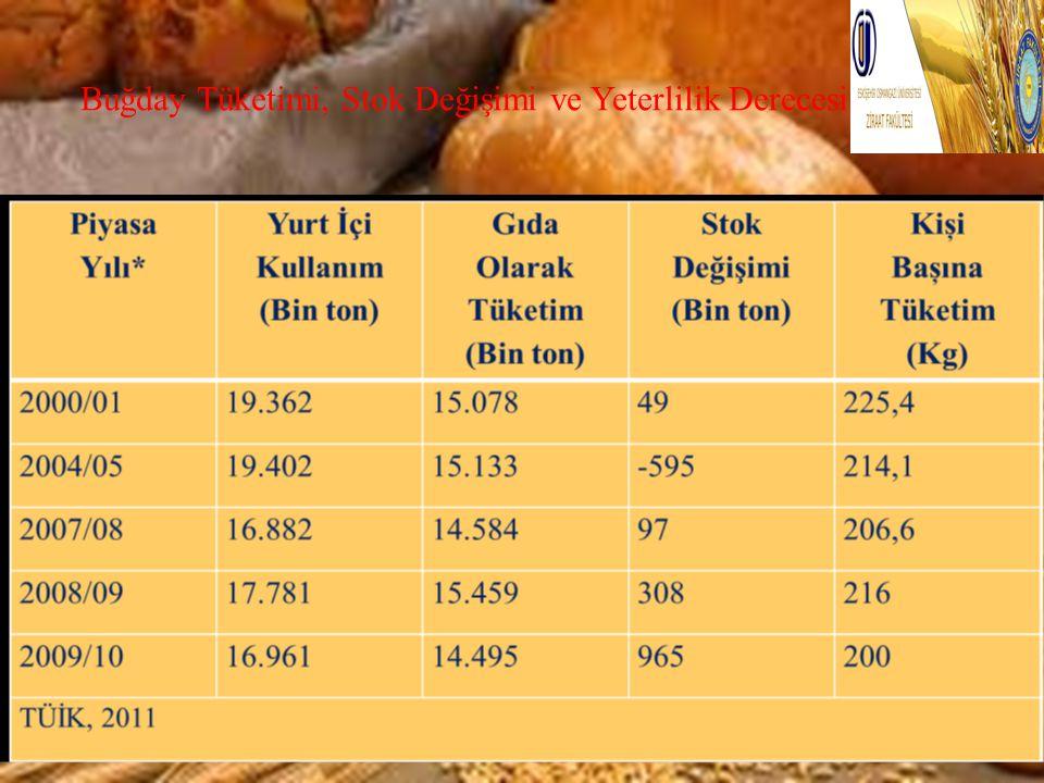 Buğday Tüketimi, Stok Değişimi ve Yeterlilik Derecesi