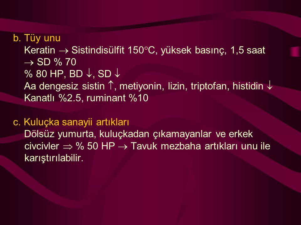 b. Tüy unu Keratin  Sistindisülfit 150C, yüksek basınç, 1,5 saat.  SD % 70. % 80 HP, BD , SD 