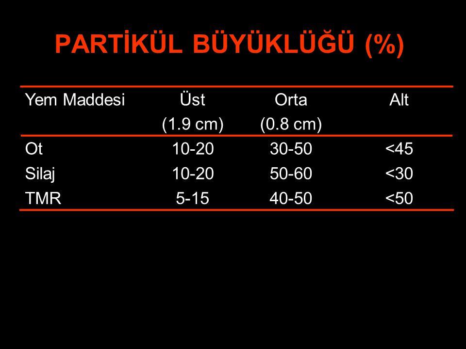 PARTİKÜL BÜYÜKLÜĞÜ (%)