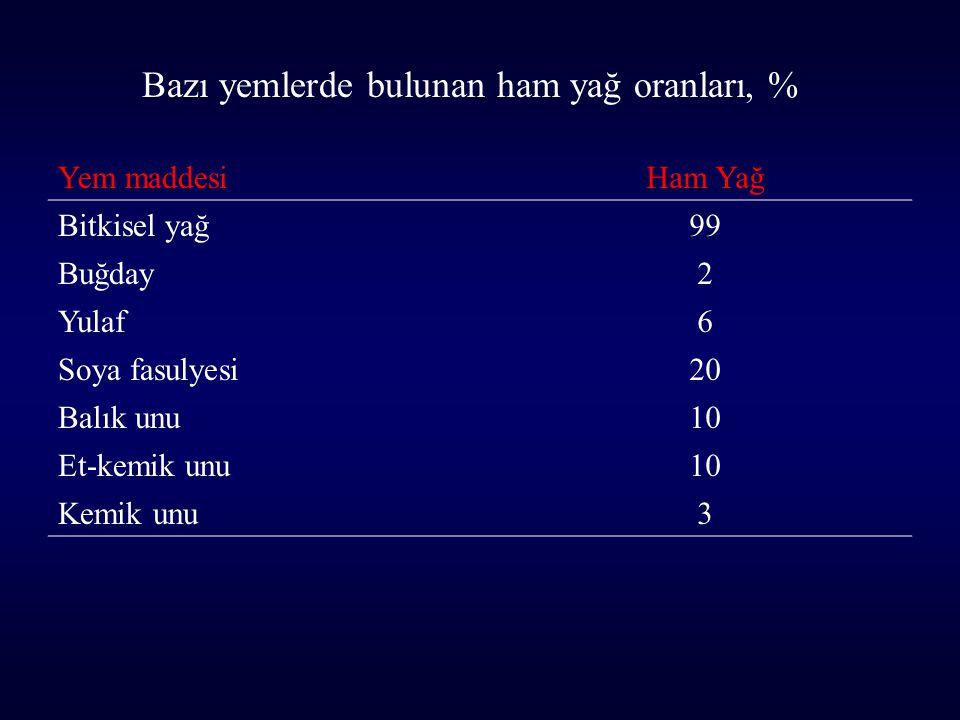 Bazı yemlerde bulunan ham yağ oranları, %