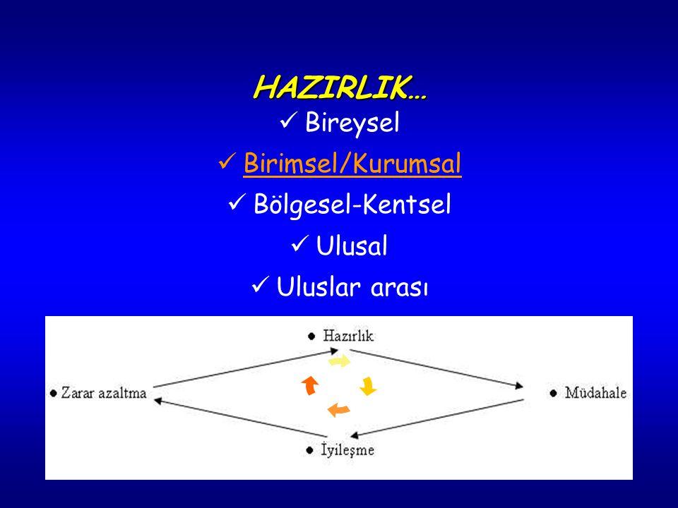 HAZIRLIK… Bireysel Birimsel/Kurumsal Bölgesel-Kentsel Ulusal