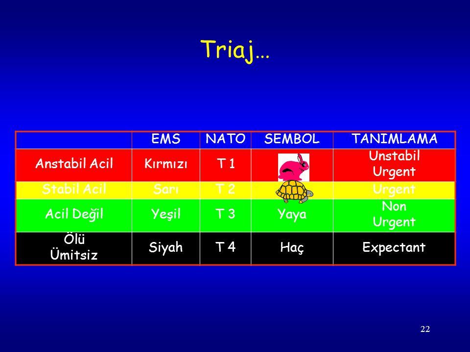 Triaj… EMS NATO SEMBOL TANIMLAMA Anstabil Acil Kırmızı T 1 Unstabil