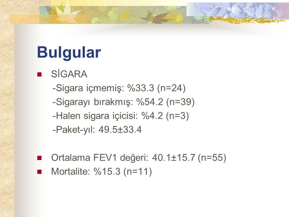 Bulgular SİGARA -Sigara içmemiş: %33.3 (n=24)