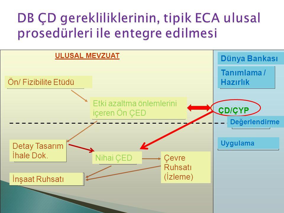 DB ÇD gerekliliklerinin, tipik ECA ulusal prosedürleri ile entegre edilmesi