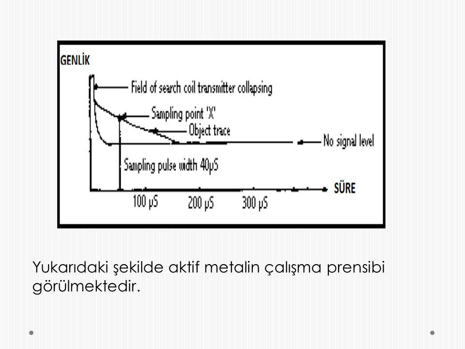 Yukarıdaki şekilde aktif metalin çalışma prensibi görülmektedir.