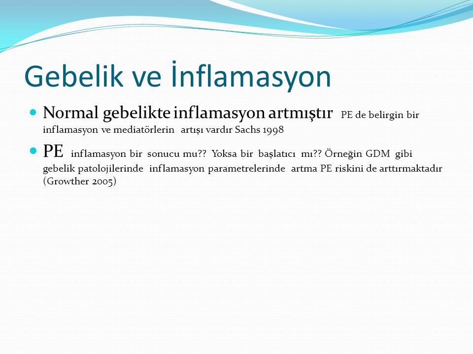 Gebelik ve İnflamasyon