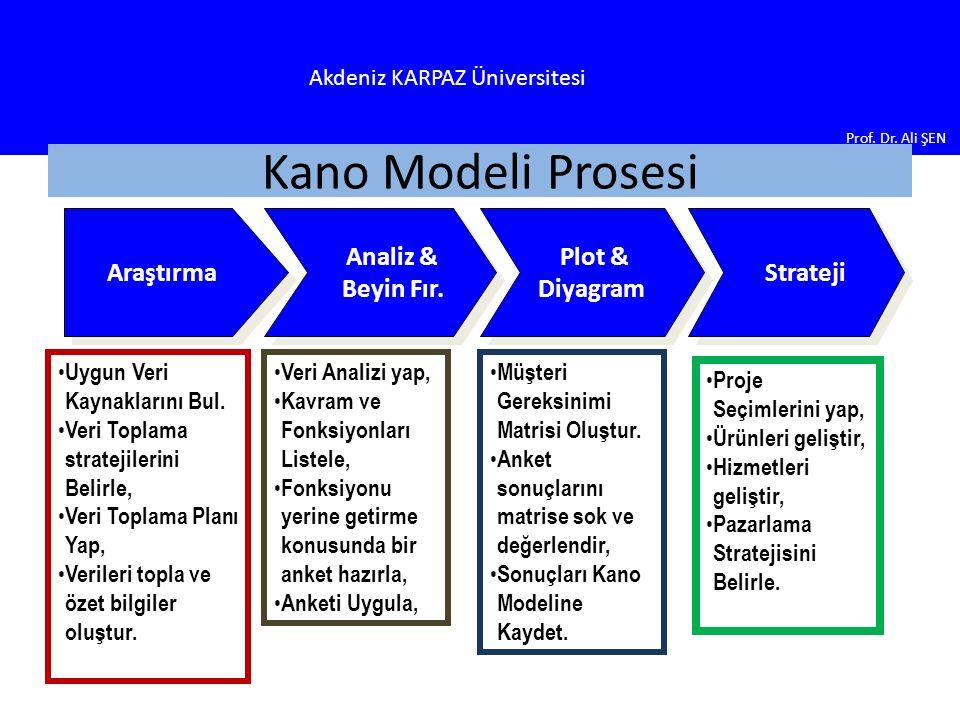 Kano Modeli Prosesi Araştırma Analiz & Beyin Fır. Plot & Diyagram