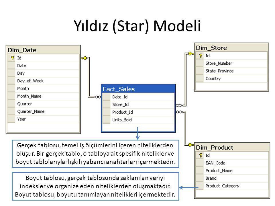 Yıldız (Star) Modeli