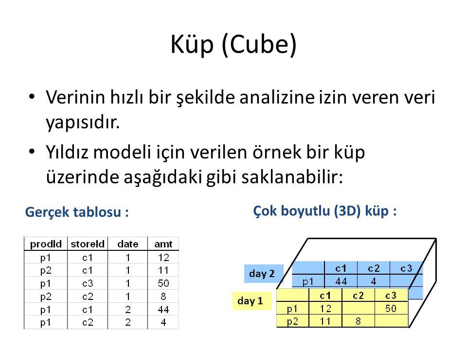 Küp (Cube) Verinin hızlı bir şekilde analizine izin veren veri yapısıdır.