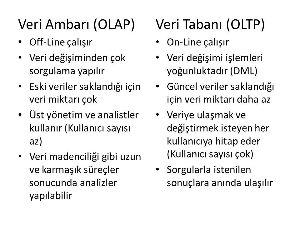 Veri Ambarı (OLAP) Veri Tabanı (OLTP) Off-Line çalışır