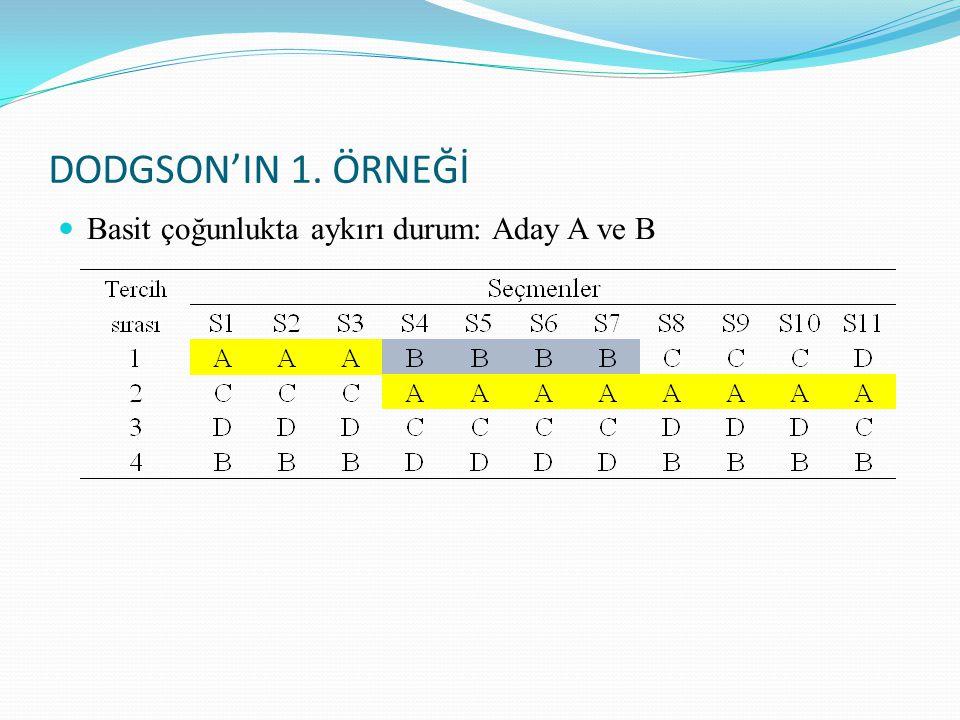 DODGSON'IN 1. ÖRNEĞİ Basit çoğunlukta aykırı durum: Aday A ve B