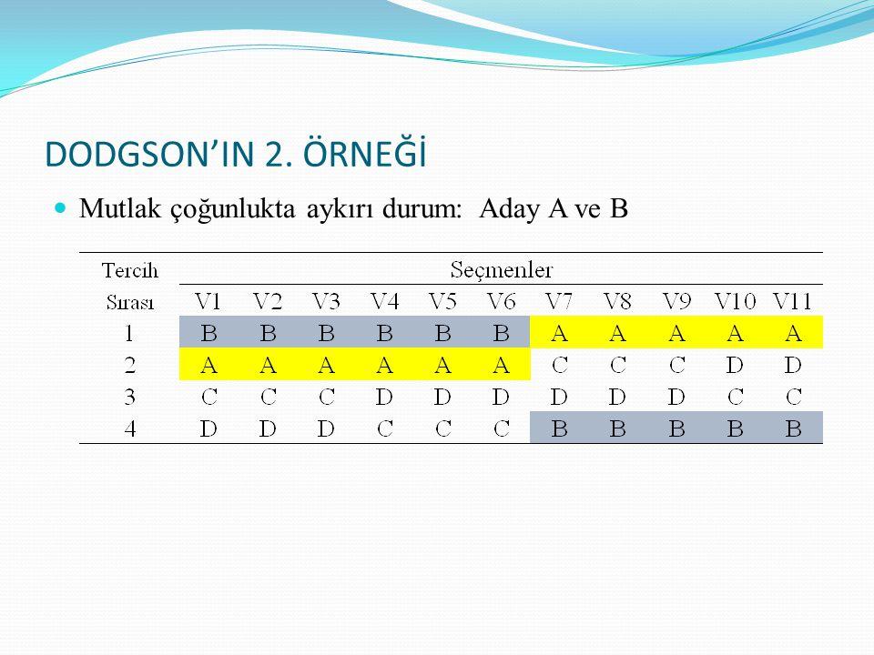 DODGSON'IN 2. ÖRNEĞİ Mutlak çoğunlukta aykırı durum: Aday A ve B