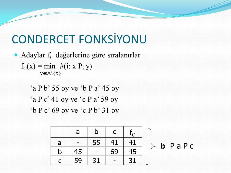 CONDERCET FONKSİYONU Adaylar fC değerlerine göre sıralanırlar