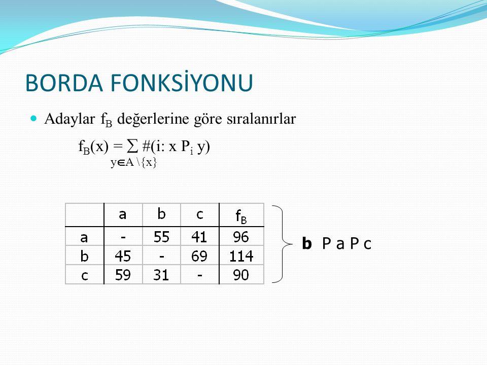 BORDA FONKSİYONU fB(x) =  #(i: x Pi y)