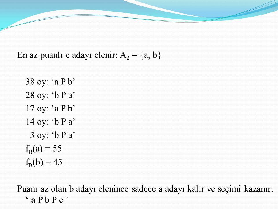 En az puanlı c adayı elenir: A2 = {a, b} 38 oy: 'a P b' 28 oy: 'b P a' 17 oy: 'a P b' 14 oy: 'b P a' 3 oy: 'b P a' fB(a) = 55 fB(b) = 45 Puanı az olan b adayı elenince sadece a adayı kalır ve seçimi kazanır: ' a P b P c '