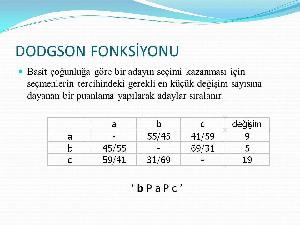 DODGSON FONKSİYONU
