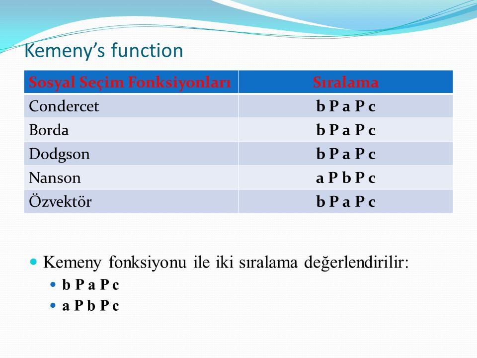 Kemeny's function Kemeny fonksiyonu ile iki sıralama değerlendirilir: