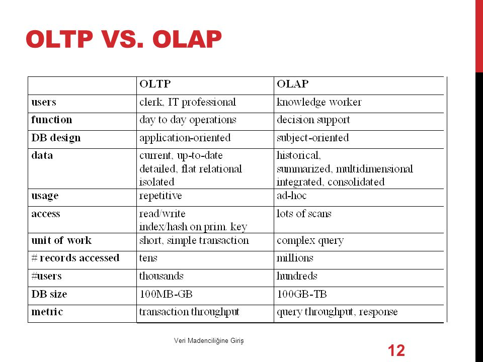 OLTP vs. OLAP Veri Madenciliğine Giriş