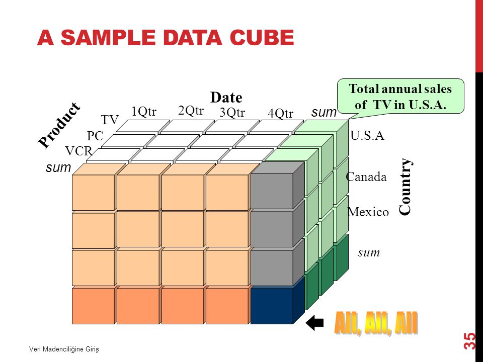 All, All, All A Sample Data Cube Date Product Country
