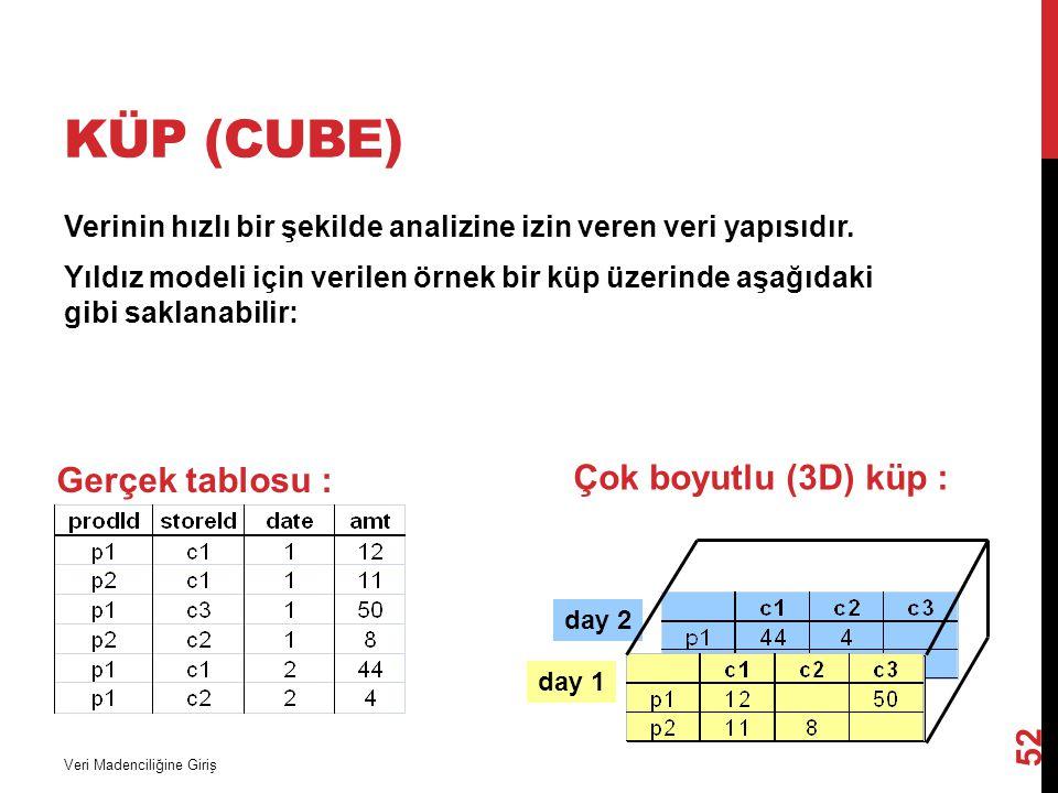 Küp (Cube) Gerçek tablosu : Çok boyutlu (3D) küp :