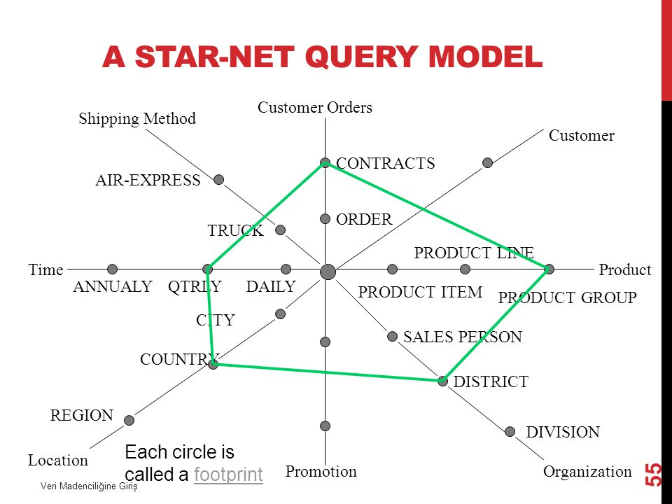 A Star-Net Query Model Each circle is called a footprint