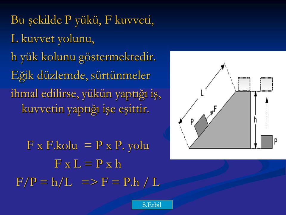 Bu şekilde P yükü, F kuvveti, L kuvvet yolunu,