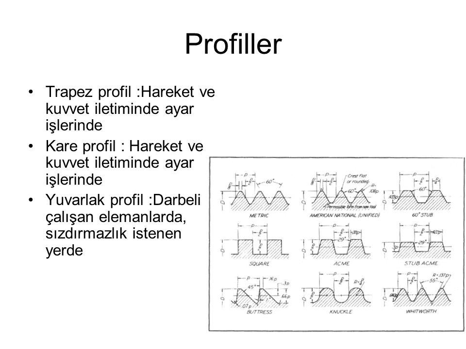 Profiller Trapez profil :Hareket ve kuvvet iletiminde ayar işlerinde