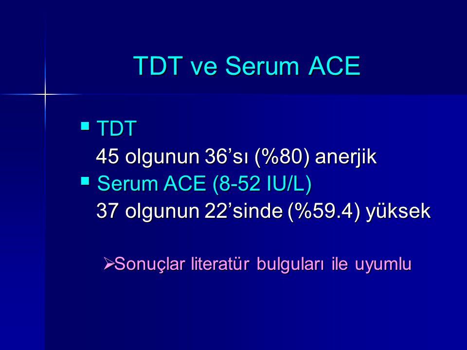 TDT ve Serum ACE TDT 45 olgunun 36'sı (%80) anerjik