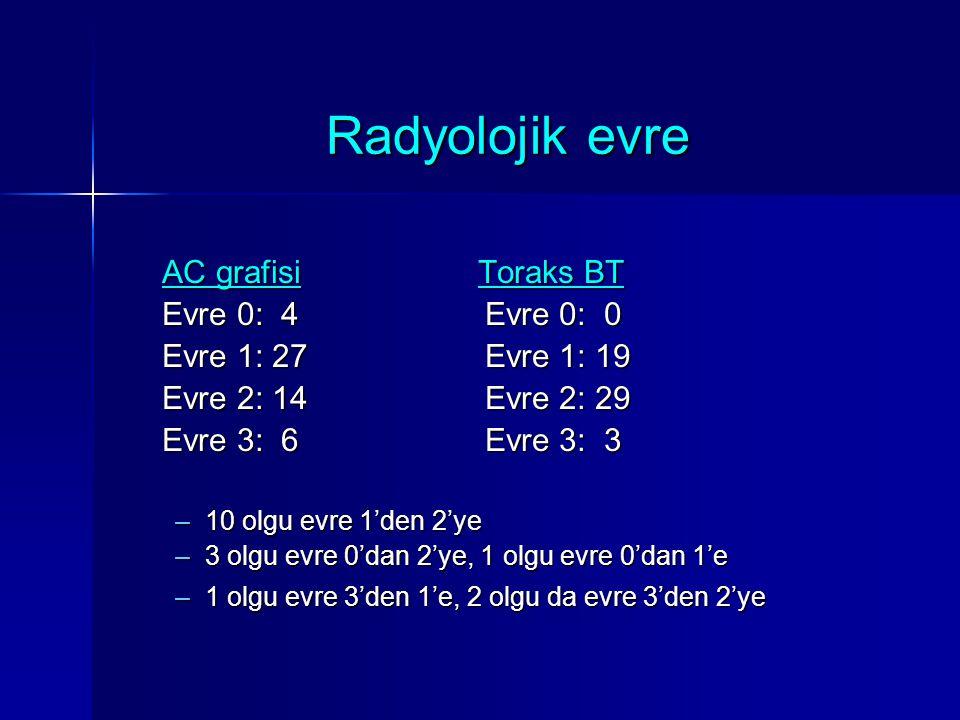 Radyolojik evre AC grafisi Toraks BT Evre 0: 4 Evre 0: 0